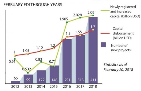 fdi tops 334 billion usd in jan feb