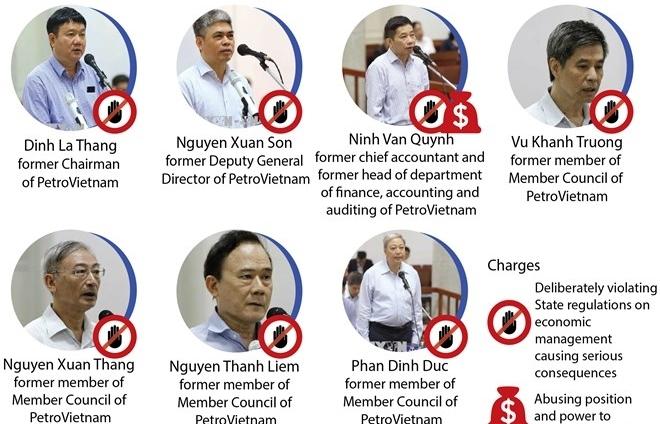 trial on wrongdoings in petrovietnams investment in oceanbank