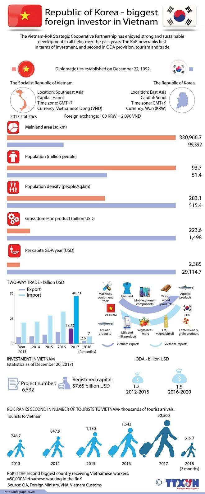 republic of korea biggest foreign investor in vietnam