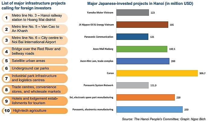 hanoi puts its hopes in japanese fdi