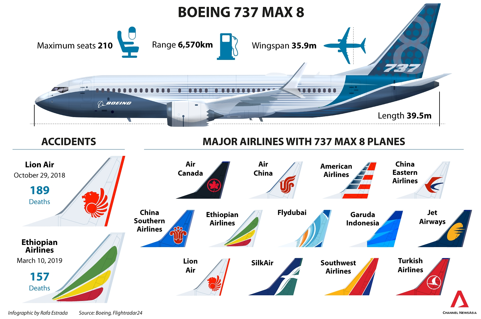 which company makes 737 max series of aircraft