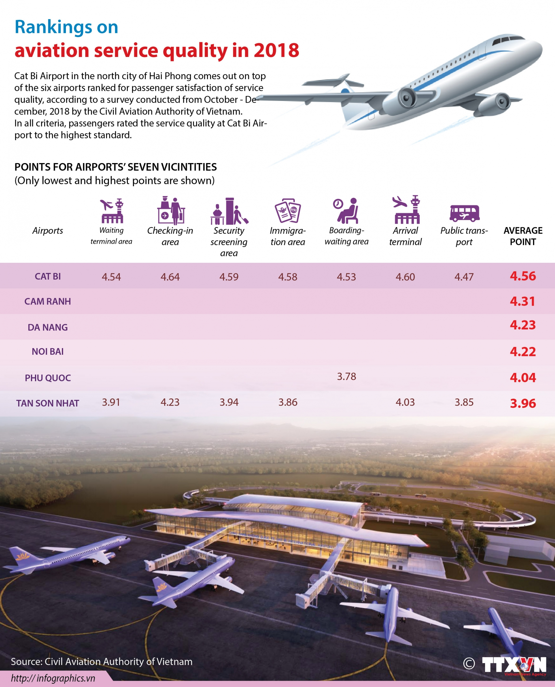 rankings on aviation service quality