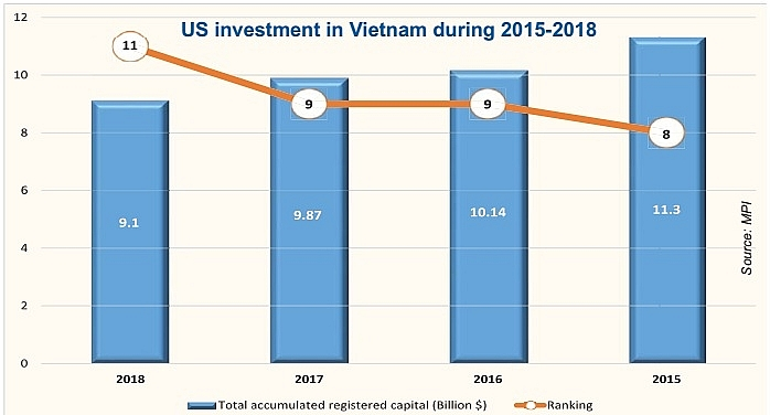 us investors grow interest in vietnam