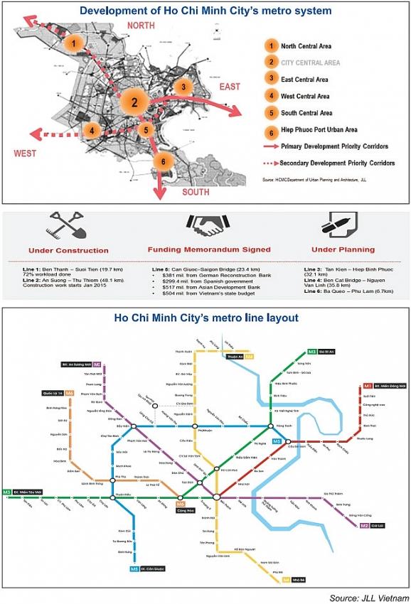 metro line propelling property prices