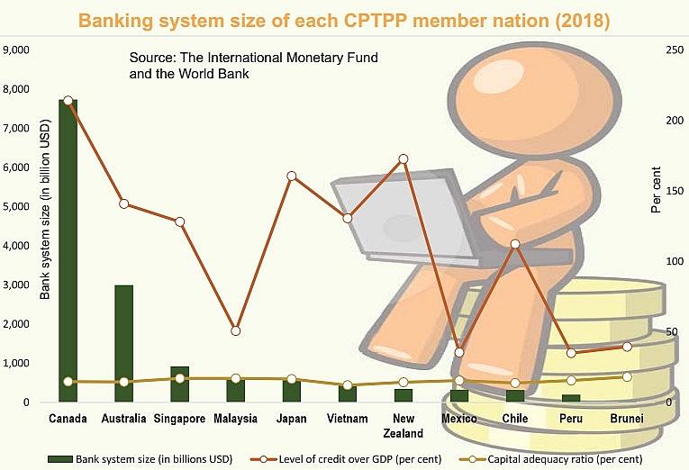 domestic banks gain cptpp benefits