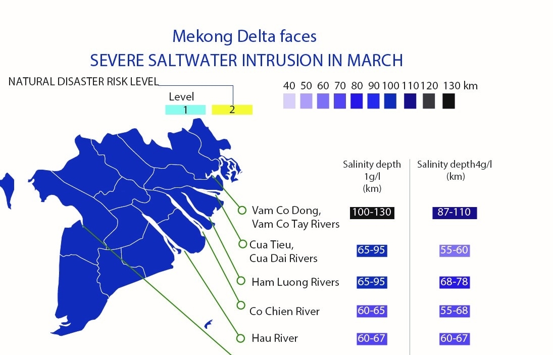 mekong delta faces severe saltwater intrusion in march