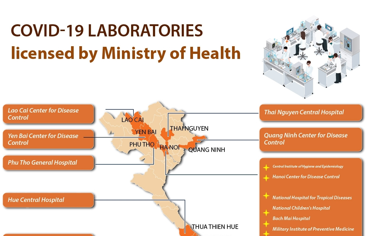 covid 19 laboratories licensed by ministry of health infographics
