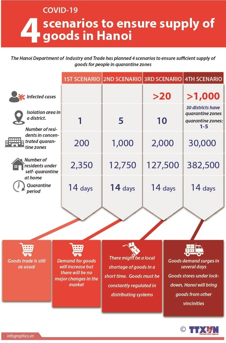 hanoi prepares four scenarios to ensure supply of goods infographics