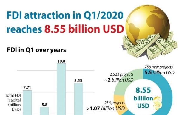 vietnam attracts 855 billion usd of fdi in q1 infographics