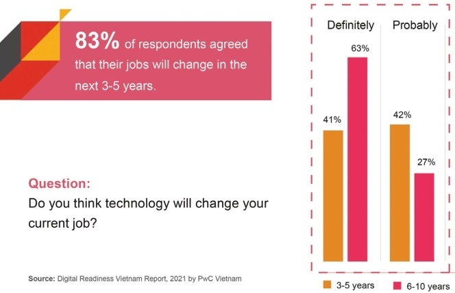 high optimism on the future of work