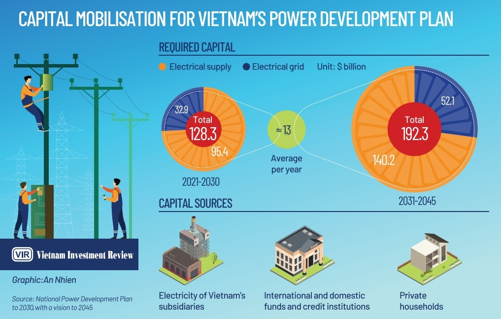 capital mobilisation query leads power plan analysis