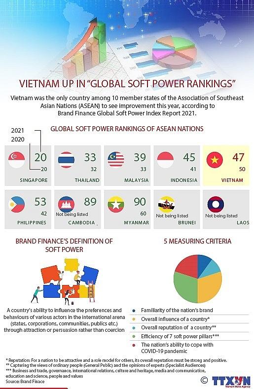 vietnam up in global soft power rankings