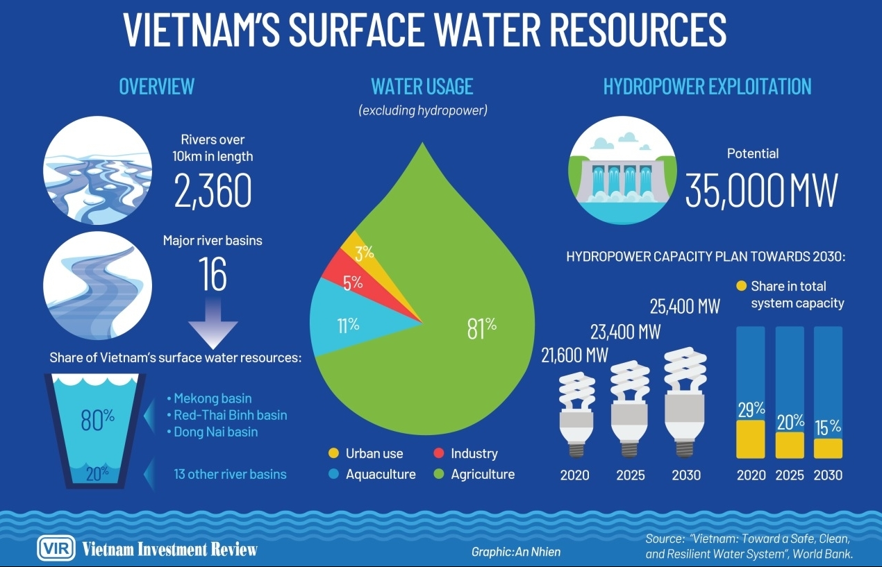 smarter water planning imperative