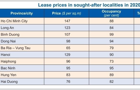 skyrocketing rents threaten long term investment appeal