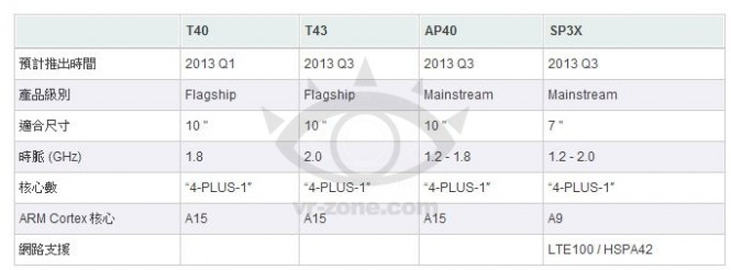 Reported Tegra 4 roadmap hints at LTE, Q1 2013 release