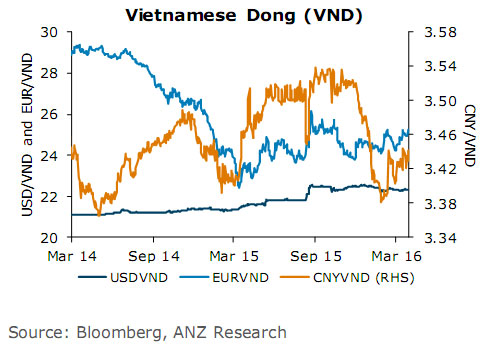 On A Year To Date Basis The Vnd Had Strengthened 0 9 Per Cent Against Usd