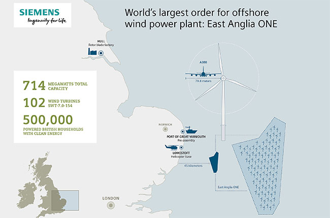 siemens receives major order for 102 offshore wind turbines