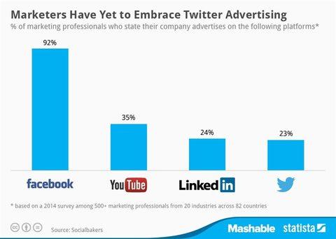 social media dominates online ad market