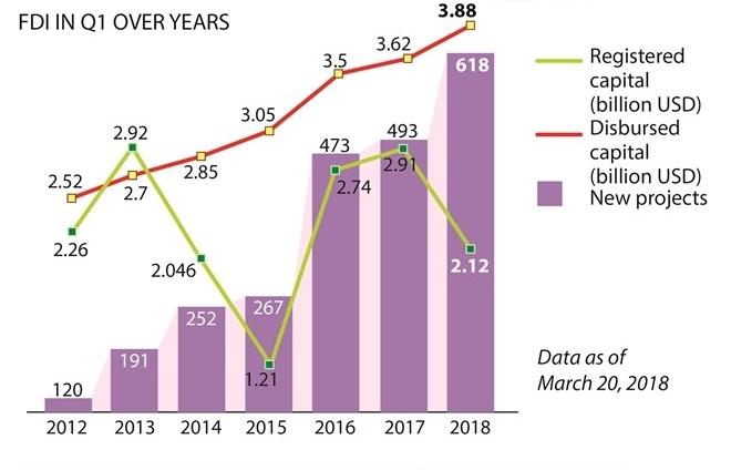 fdi capital hit 58 billion in q1