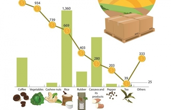 q1 2018 export of key farm produce surges