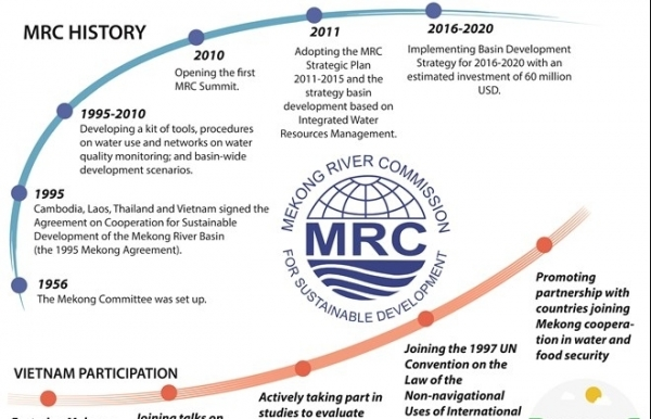 joint efforts for mekong rivers sustainable