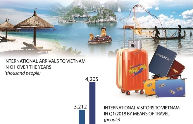 international arrivals to vietnam rises by 309pc in q1