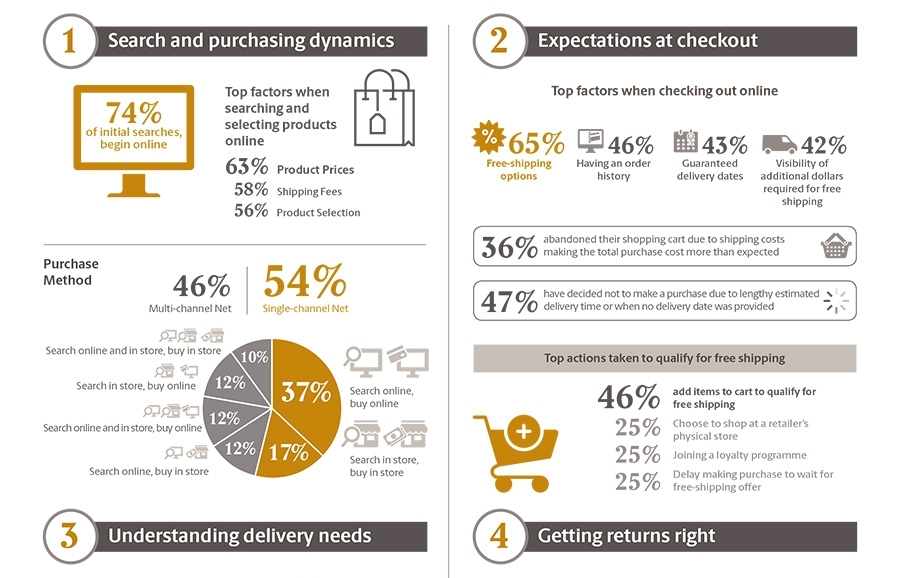 shopper expectations ups pulse of the online shopper