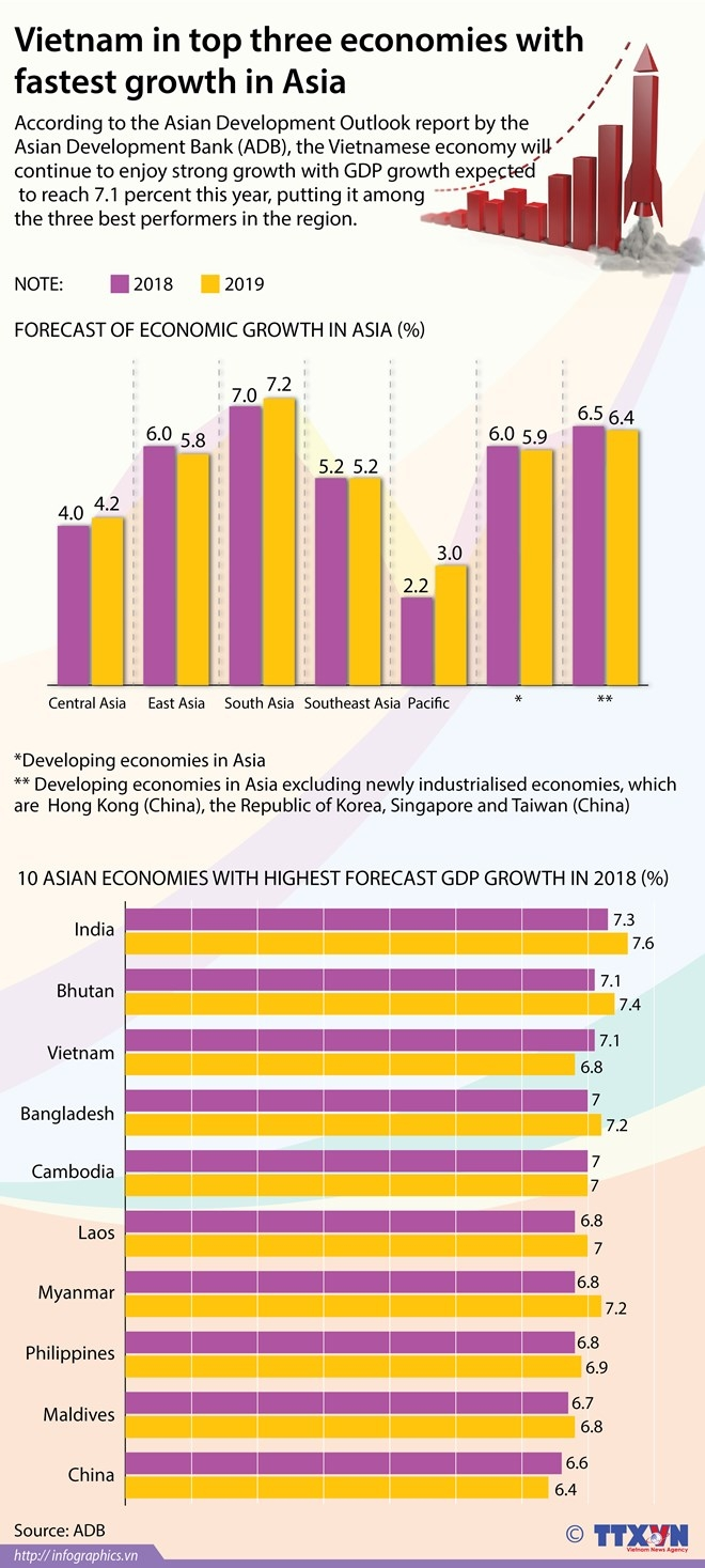 Vietnam in top three economies with fastest growth in Asia