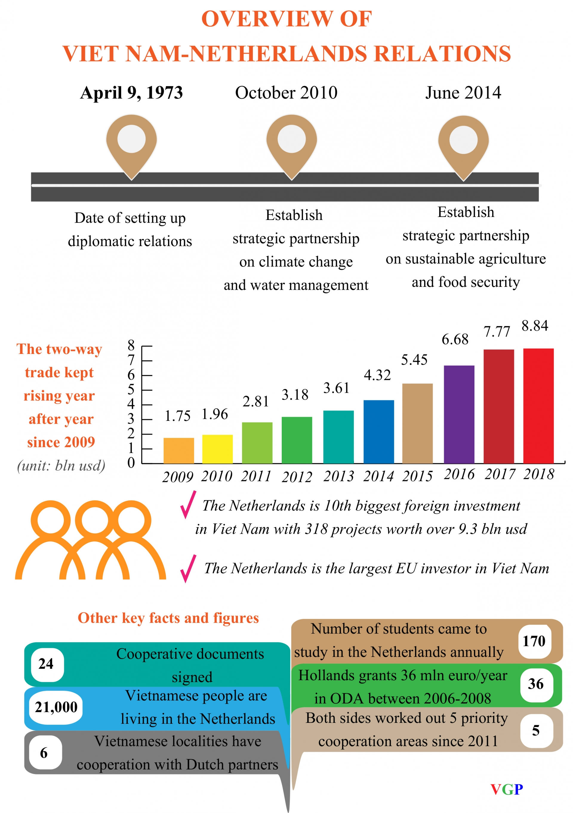 overview of viet nam netherlands relations