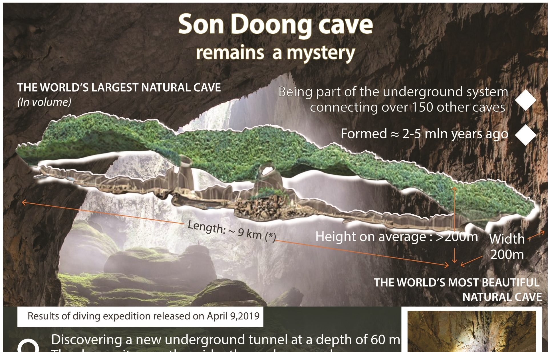 son doong cave remains a mystery infographics