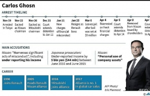 ghosn facing fresh charges as detention expires
