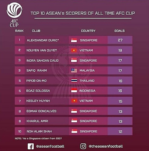 two vietnamese among top 10 asean goal scorers in afc cup