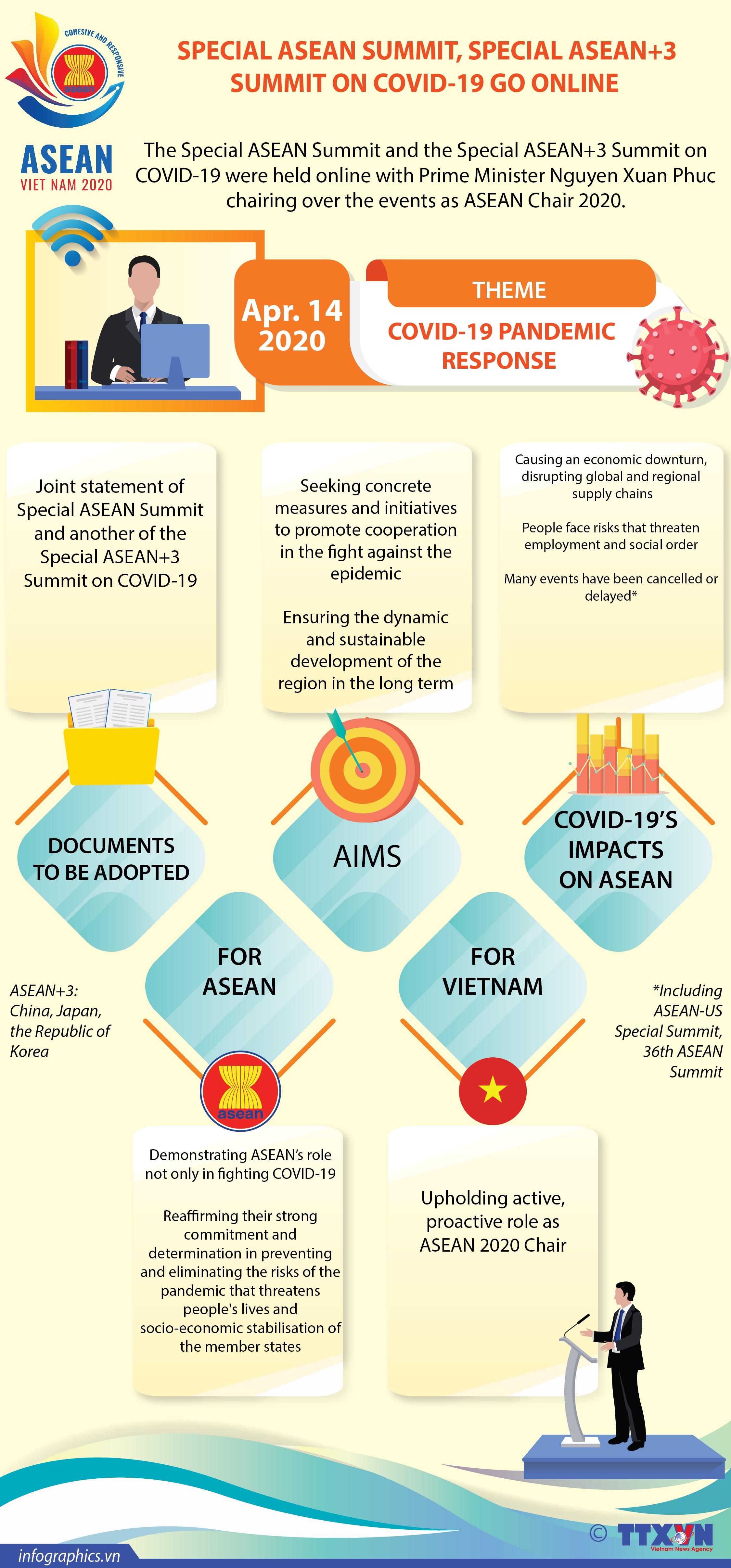 special asean summit special asean3 summit on covid 19 infographics