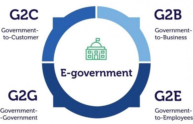 spurring e government initiatives