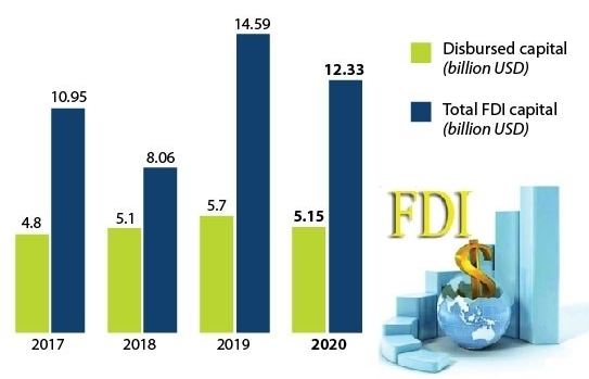 first 4 months of 2020 fdi attraction reaches 1233 billion usd infographics