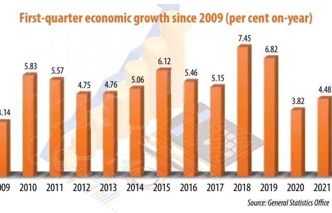 positive growth revisions on the cards after resilient q1