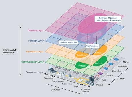 Siemens plugs into smart grids