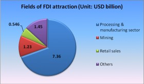FDI attraction in Jan-April period in review
