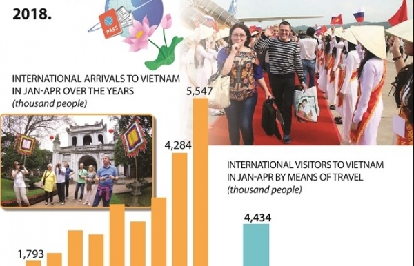 international arrivals to vietnam rise by 295pc in first four months