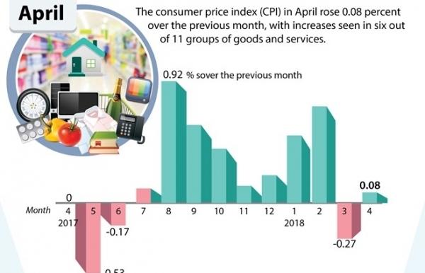 cpi rises 008 percent in april