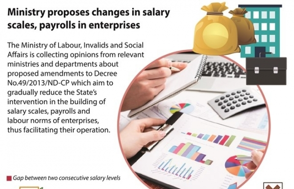 ministry proposes changes in salary scales payrolls in enterprises