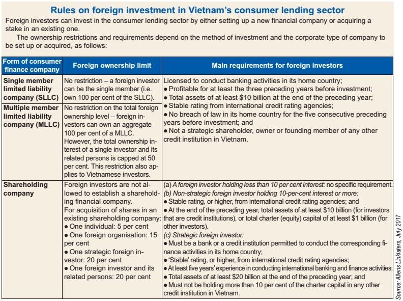 consumer loans allure asian firms