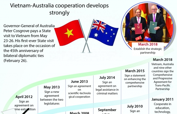 vietnam australia cooperation develops strongly