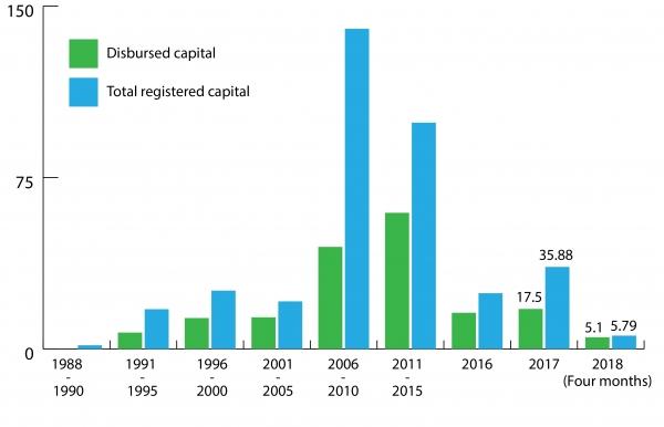 fdi illustration for socio economic development