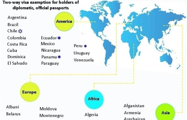 visa exemption between vietnam and rest of world