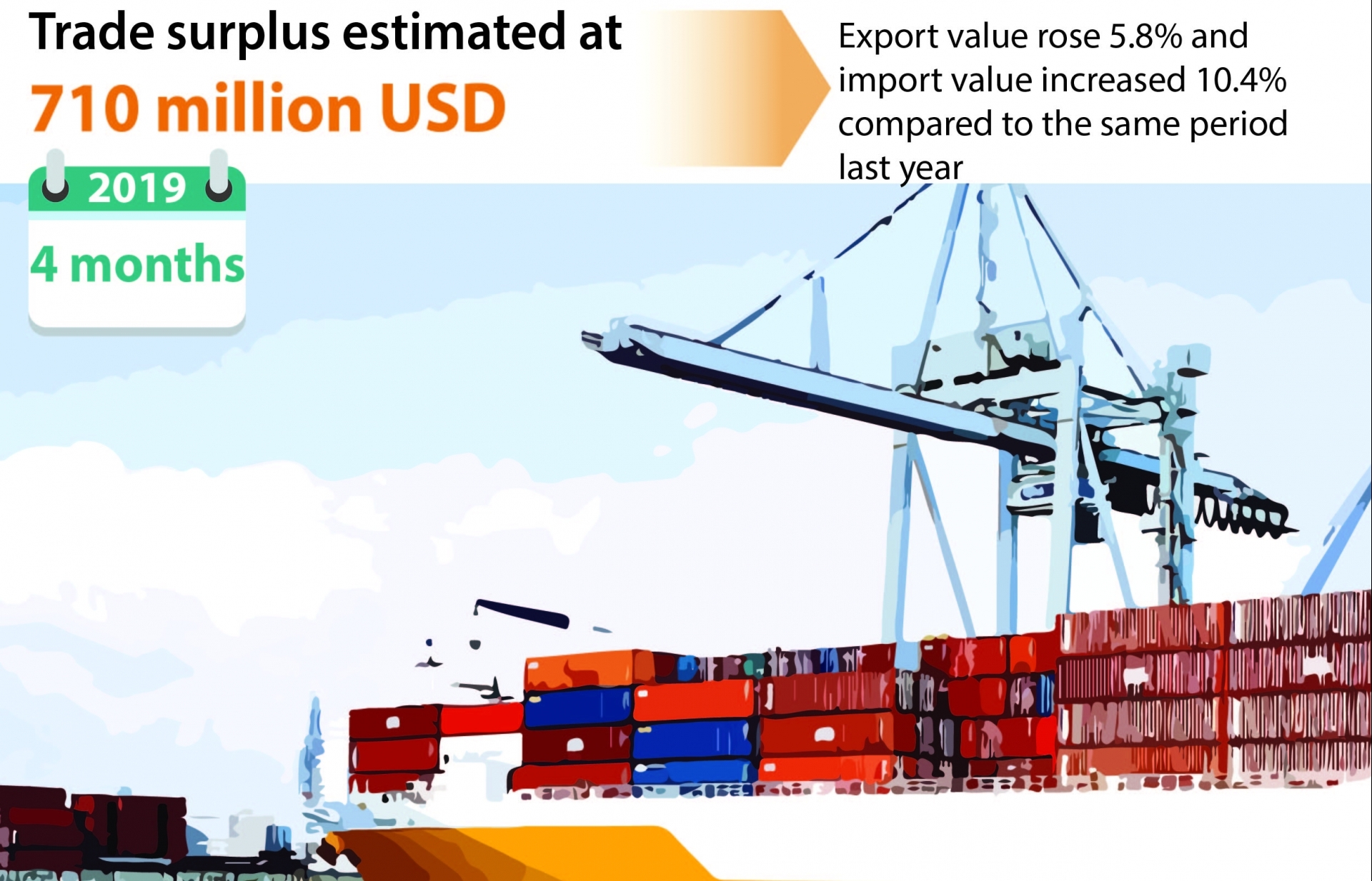 trade surplus estimated at 710 million usd