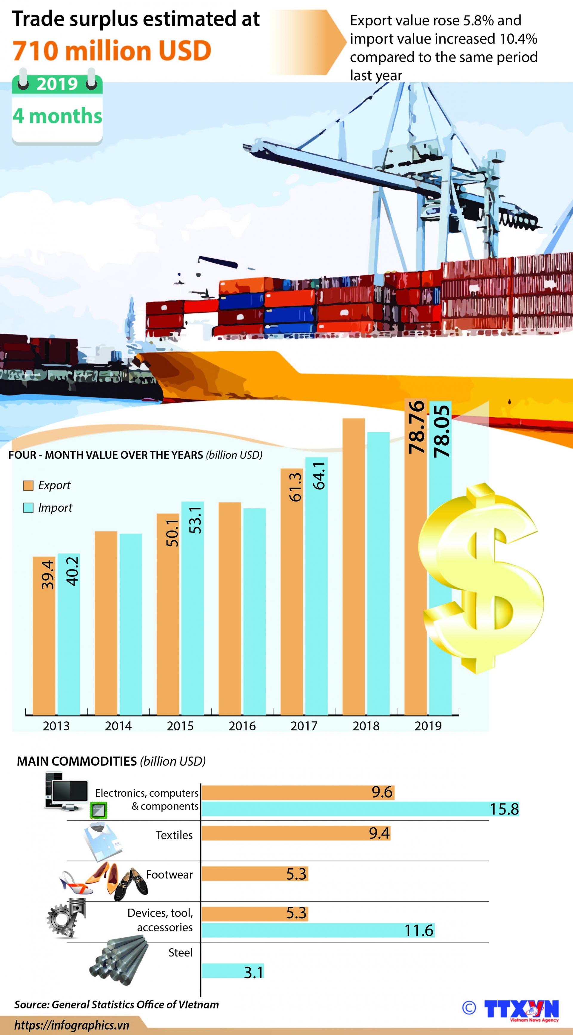 trade surplus estimated at 710 million usd
