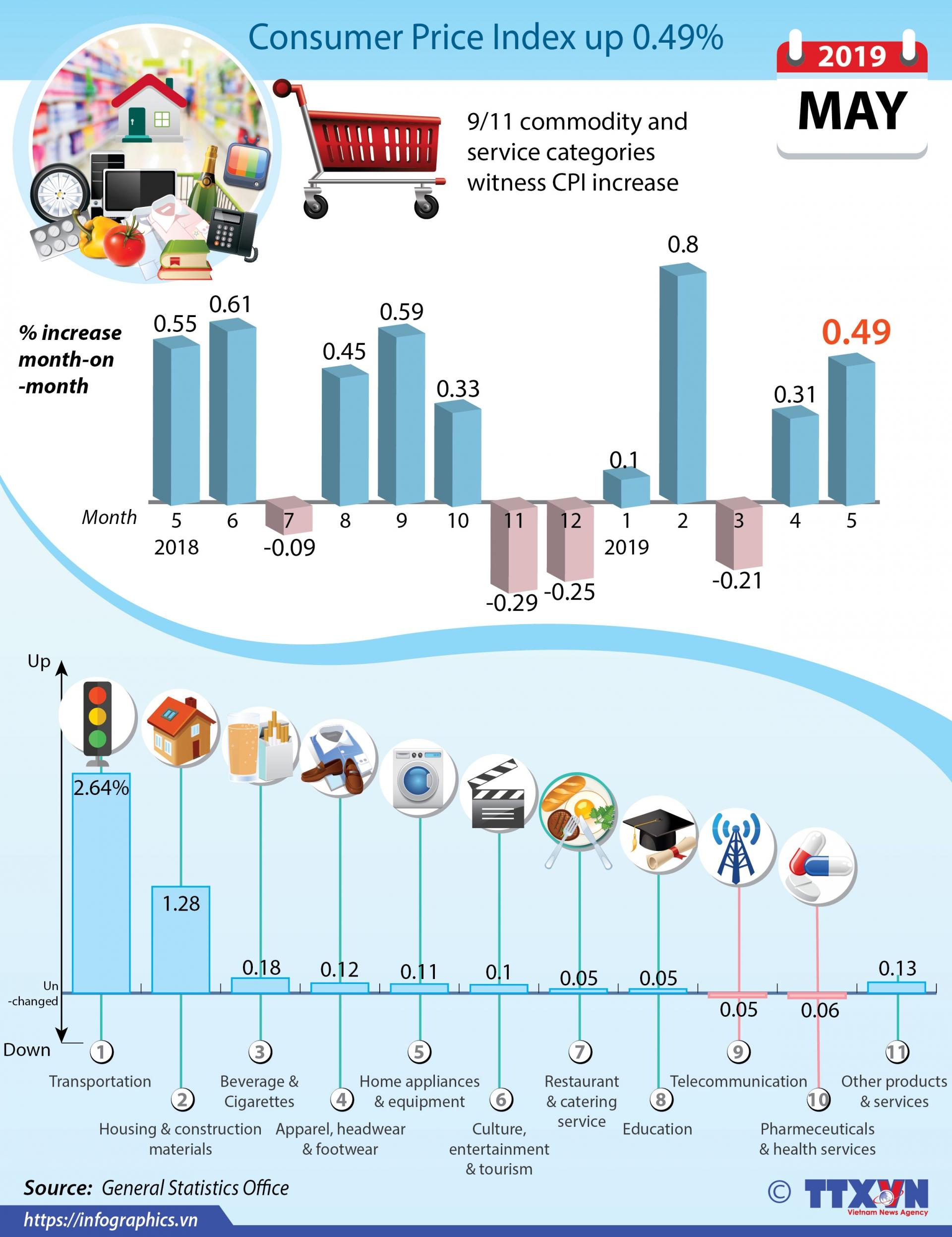 consumer price index up 049 pc