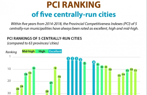pci ranking of five centrally run cities infographics