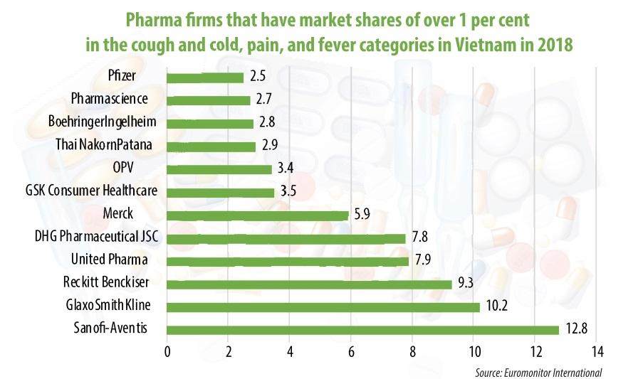 1491p19 multinationals riding high in vietnams pharma landscape